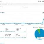 [ブログ運用報告] 1日のページビューが1000を超えました