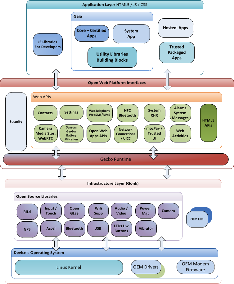 Firefox_OS_Architecture_diagram